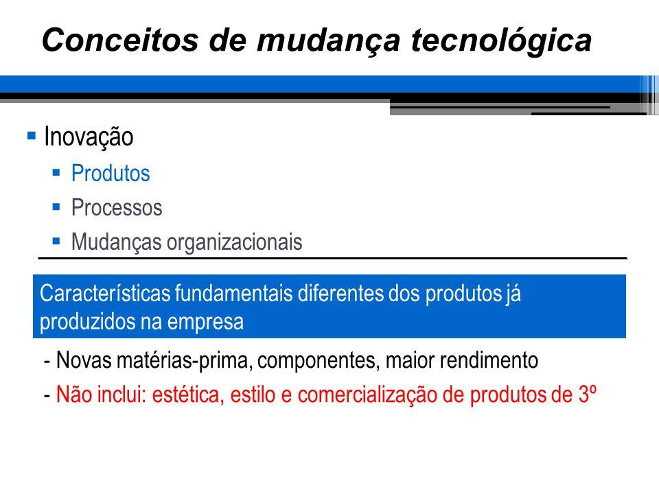 Conceitos de mudança tecnológica Inovação Produtos Processos Mudanças organizacionais Características fundamentais diferentes dos produtos já produzid