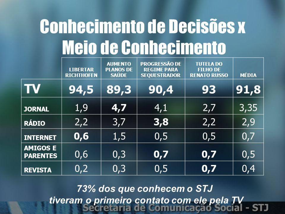 Conhecimento de Decisões x Meio de Conhecimento LIBERTAR RICHTHOFEN AUMENTO PLANOS DE SAÚDE PROGRESSÃO DE REGIME PARA SEQUESTRADOR TUTELA DO FILHO DE RENATO RUSSOMÉDIA TV 94,589,390,49391,8 JORNAL 1,94,74,12,73,35 RÁDIO 2,23,73,82,22,9 INTERNET 0,61,50,5 0,7 AMIGOS E PARENTES 0,60,30,7 0,5 REVISTA 0,20,30,50,70,4 73% dos que conhecem o STJ tiveram o primeiro contato com ele pela TV