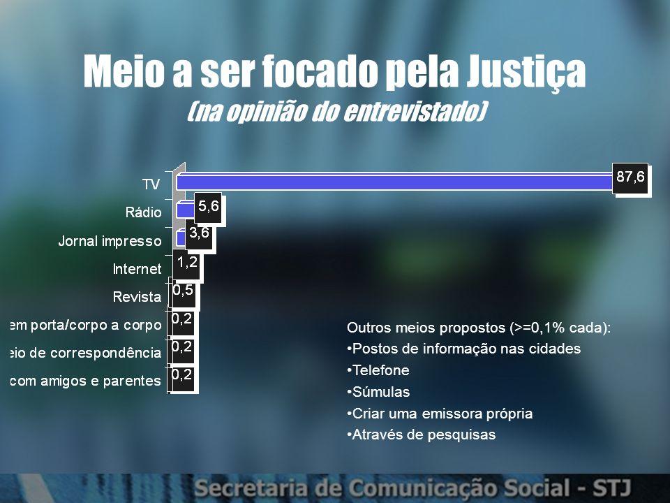 Meio a ser focado pela Justiça (na opinião do entrevistado) Outros meios propostos (>=0,1% cada): Postos de informação nas cidades Telefone Súmulas Criar uma emissora própria Através de pesquisas
