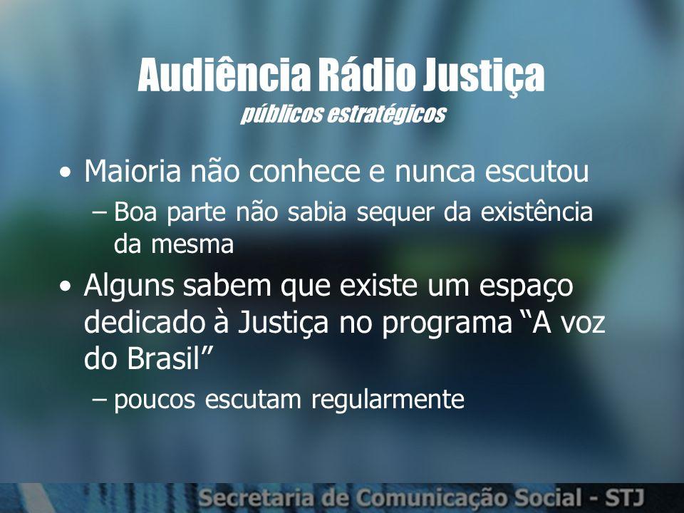 Audiência Rádio Justiça públicos estratégicos Maioria não conhece e nunca escutou –Boa parte não sabia sequer da existência da mesma Alguns sabem que existe um espaço dedicado à Justiça no programa A voz do Brasil –poucos escutam regularmente