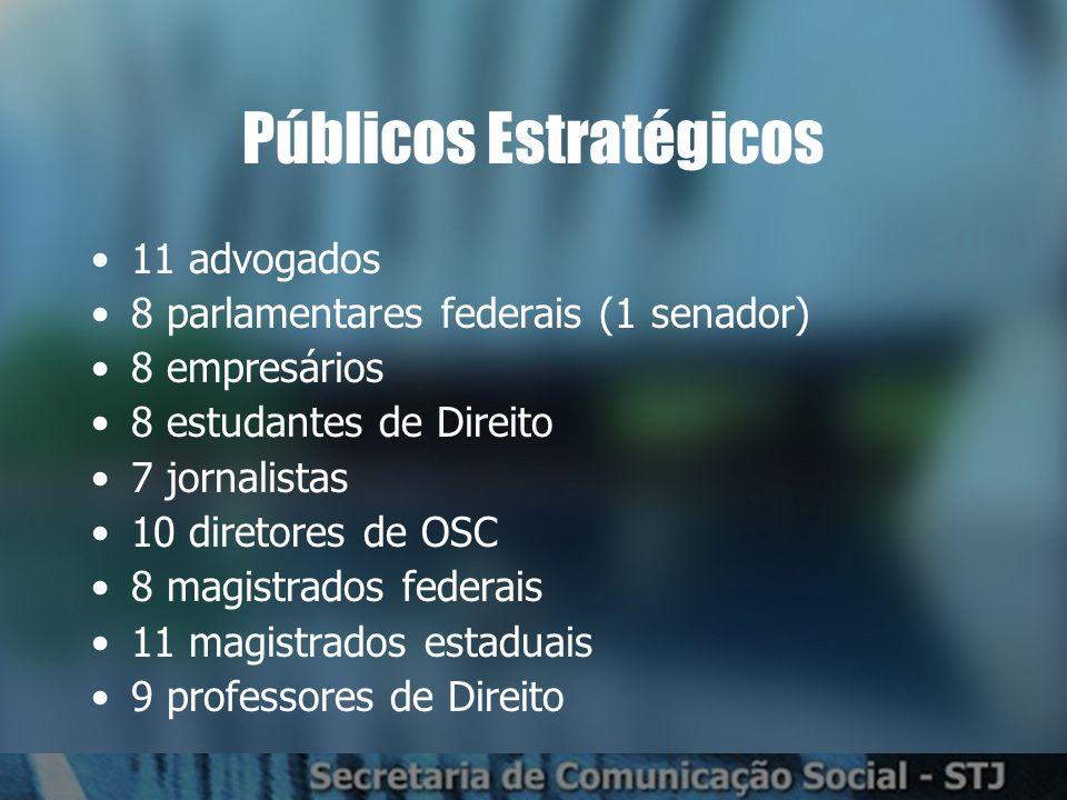 Públicos Estratégicos 11 advogados 8 parlamentares federais (1 senador) 8 empresários 8 estudantes de Direito 7 jornalistas 10 diretores de OSC 8 magistrados federais 11 magistrados estaduais 9 professores de Direito