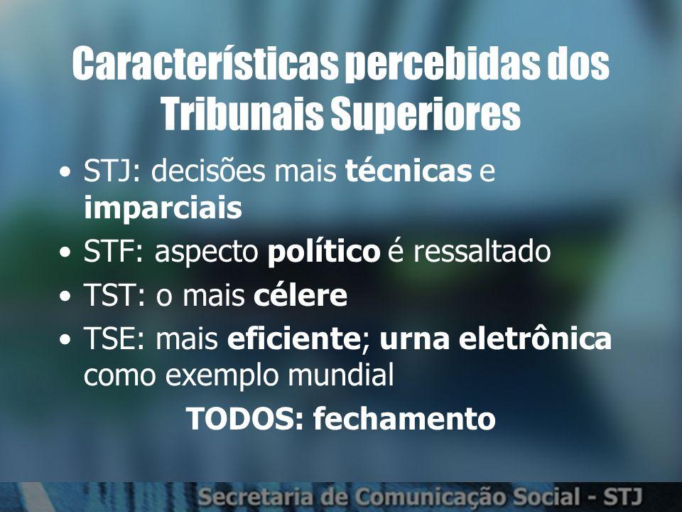 Características percebidas dos Tribunais Superiores STJ: decisões mais técnicas e imparciais STF: aspecto político é ressaltado TST: o mais célere TSE: mais eficiente; urna eletrônica como exemplo mundial TODOS: fechamento