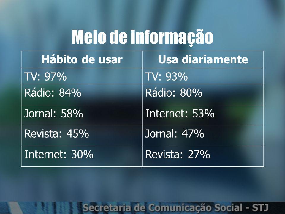 Meio de informação Hábito de usarUsa diariamente TV: 97%TV: 93% Rádio: 84%Rádio: 80% Jornal: 58%Internet: 53% Revista: 45%Jornal: 47% Internet: 30%Revista: 27%
