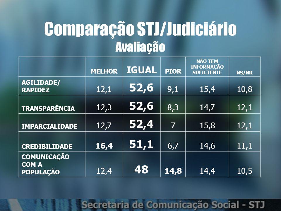 Comparação Judiciário Credibilidade e Confiança Somatória de confia totalmente + confia em parte – não confia = posição no ranking