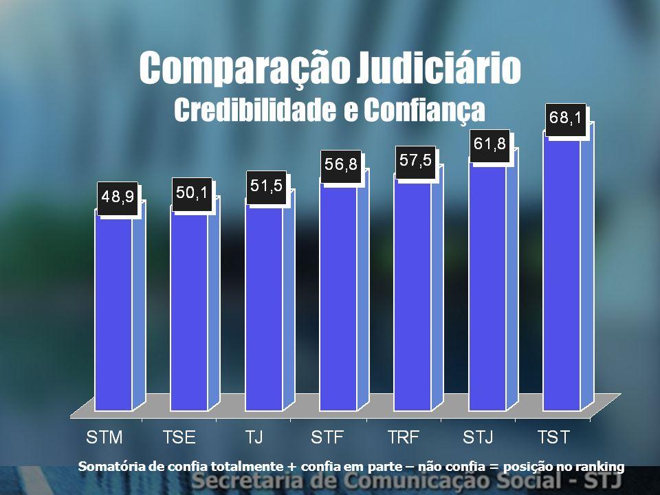 Confiança no Poder Judiciário