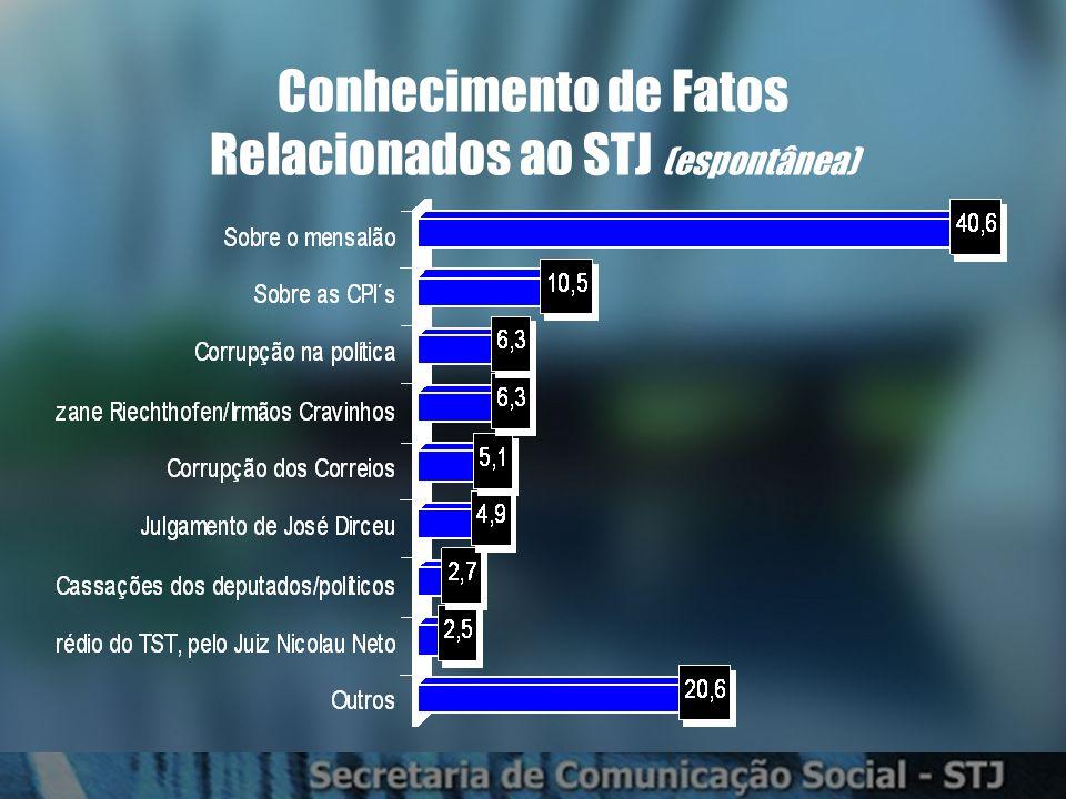 Conhecimento de Fatos Relacionados ao STJ (espontânea)