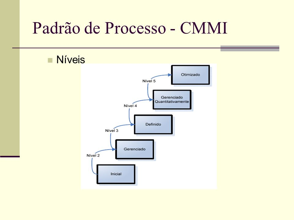 Padrão de Processo - CMMI Níveis