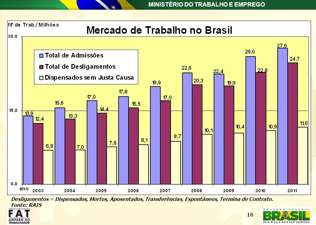 MINISTÉRIO DO TRABALHO E EMPREGO 10 Desligamentos = Dispensados, Mortos, Aposentados, Transferências, Espontâneos, Termina de Contrato. Fonte: RAIS