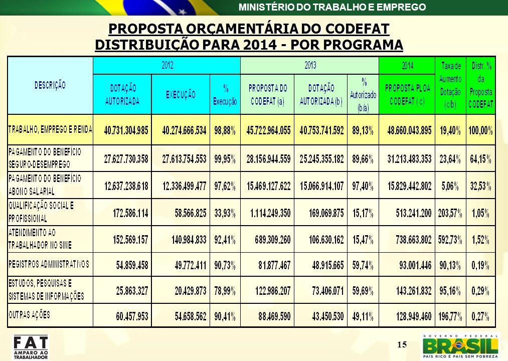 MINISTÉRIO DO TRABALHO E EMPREGO 15 DISTRIBUIÇÃO ORÇAMENTÁRIA PARA 2014 - POR PROGRAMA PROPOSTA ORÇAMENTÁRIA DO CODEFAT DISTRIBUIÇÃO PARA 2014 - POR P
