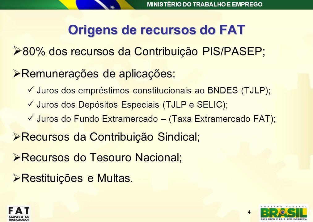 MINISTÉRIO DO TRABALHO E EMPREGO Origens de recursos do FAT 80% dos recursos da Contribuição PIS/PASEP; Remunerações de aplicações: Juros dos emprésti