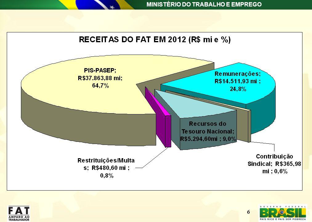 MINISTÉRIO DO TRABALHO E EMPREGO 6