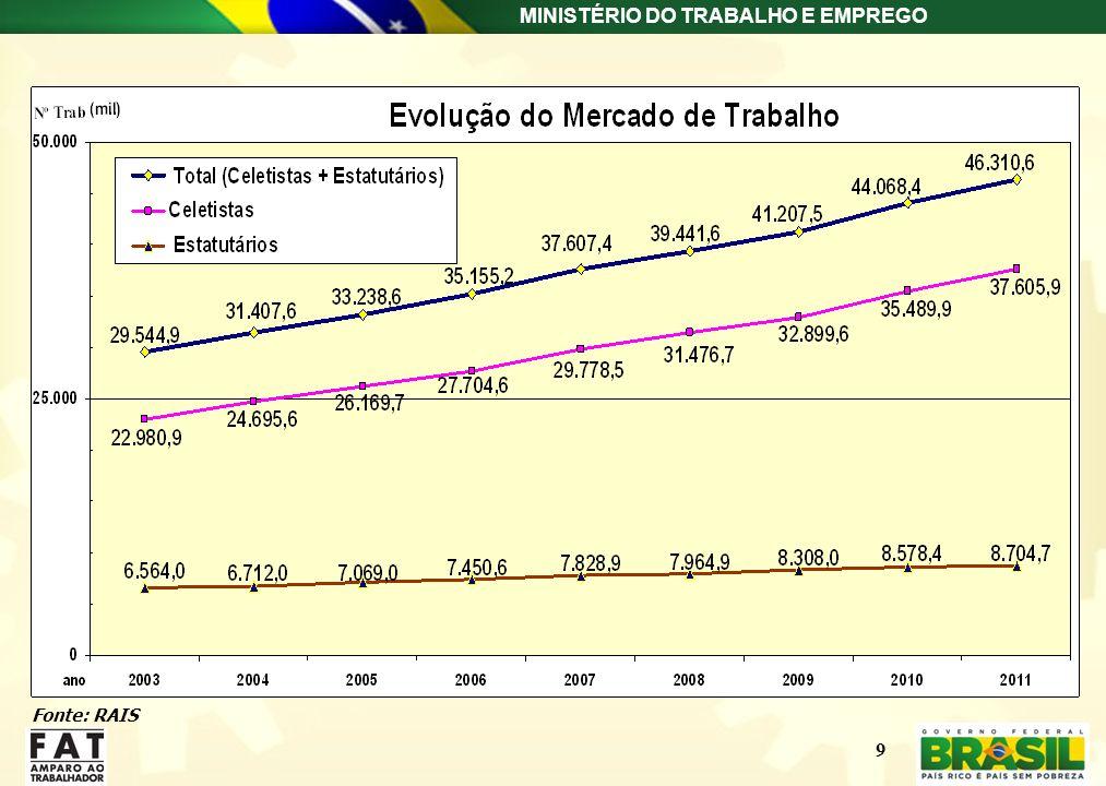 MINISTÉRIO DO TRABALHO E EMPREGO Fonte: RAIS 9