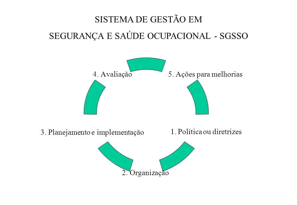 SISTEMA DE GESTÃO EM SEGURANÇA E SAÚDE OCUPACIONAL - SGSSO 4. Avaliação 3. Planejamento e implementação 2. Organização 1. Política ou diretrizes 5. Aç