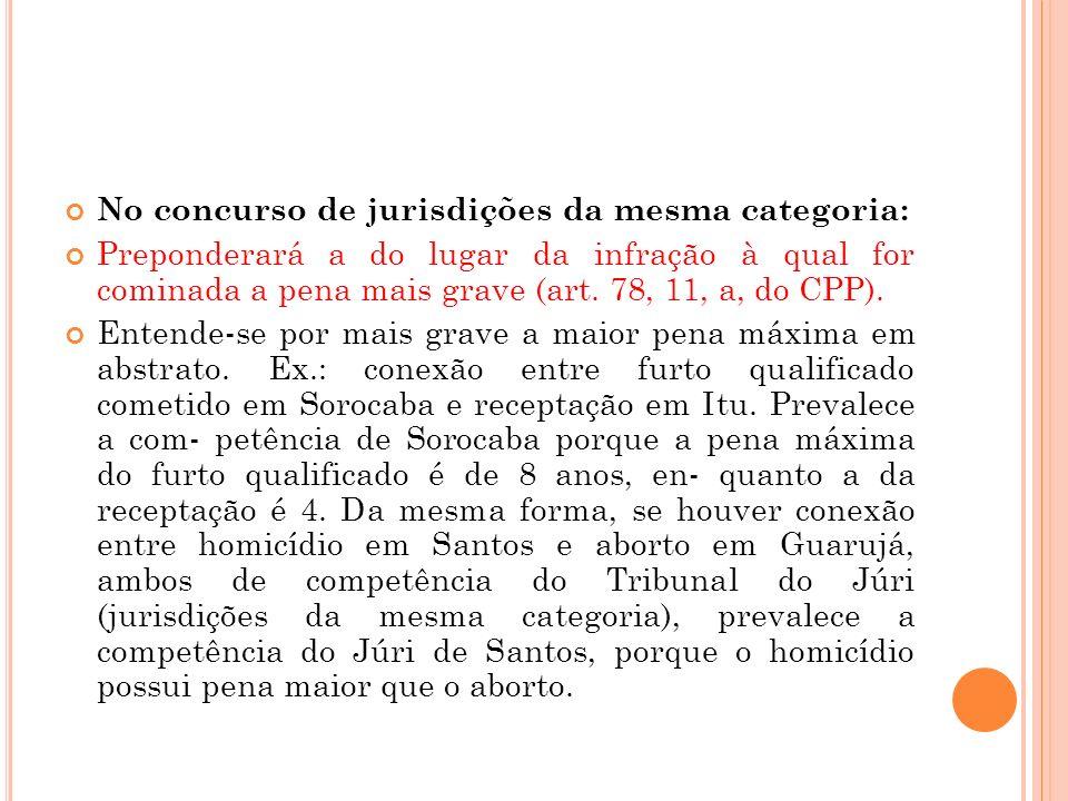 No concurso de jurisdições da mesma categoria: Preponderará a do lugar da infração à qual for cominada a pena mais grave (art. 78, 11, a, do CPP). Ent