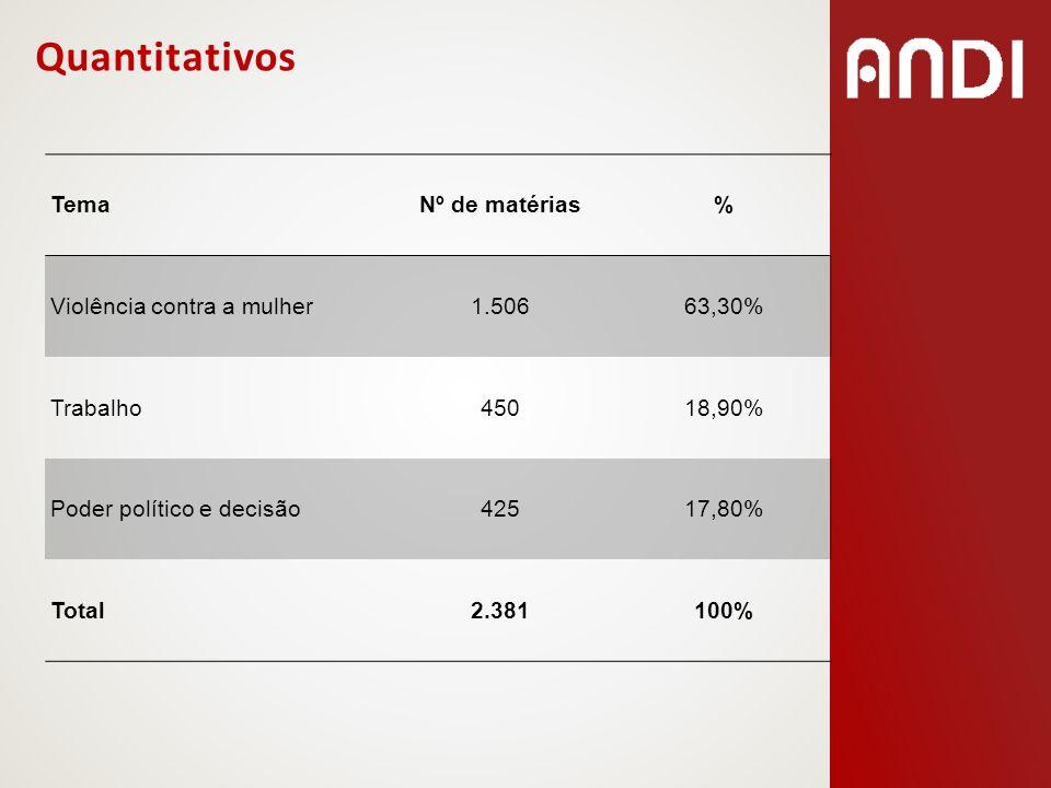 Quantitativos TemaNº de matérias% Violência contra a mulher1.50663,30% Trabalho45018,90% Poder político e decisão42517,80% Total2.381100%
