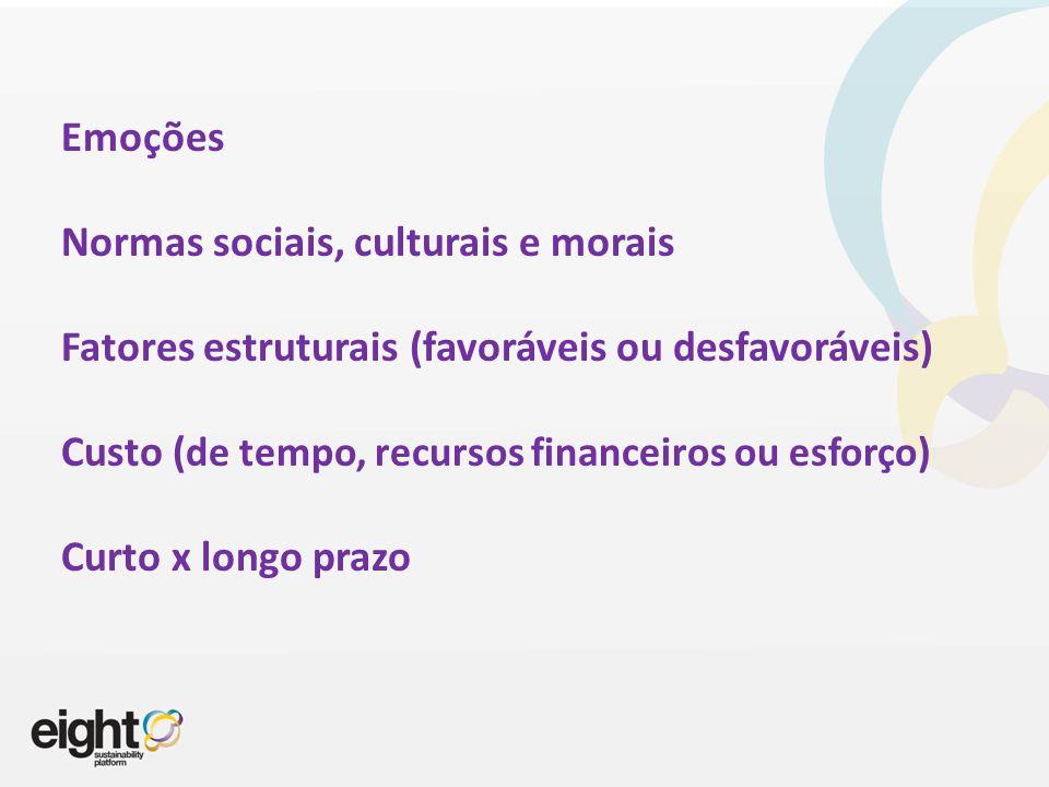 Emoções Normas sociais, culturais e morais Fatores estruturais (favoráveis ou desfavoráveis) Custo ( de tempo, recursos financeiros ou esforço) Curto