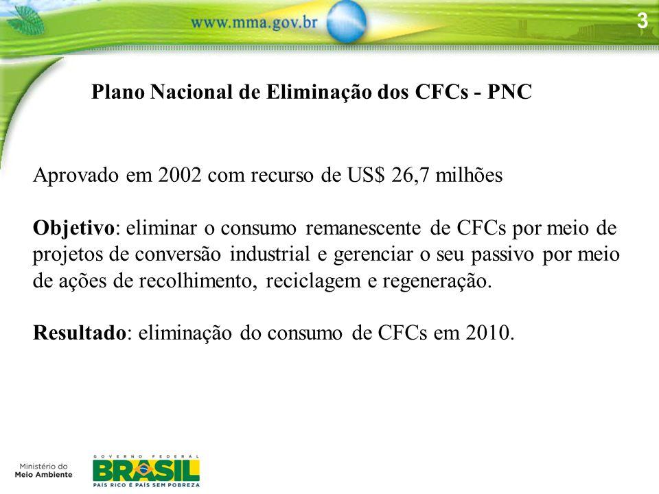 3 Plano Nacional de Eliminação dos CFCs - PNC Aprovado em 2002 com recurso de US$ 26,7 milhões Objetivo: eliminar o consumo remanescente de CFCs por m