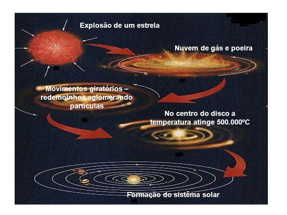 Explosão de um estrela Nuvem de gás e poeira Movimentos giratórios – redemoinhos aglomerando partículas No centro do disco a temperatura atinge 500.00
