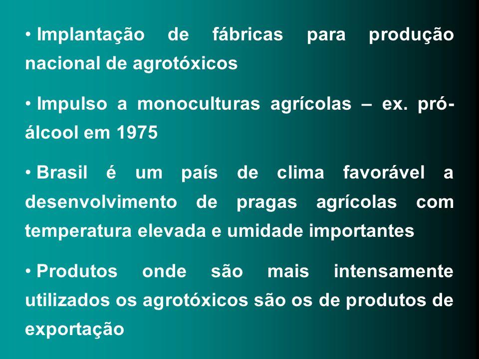 Implantação de fábricas para produção nacional de agrotóxicos Impulso a monoculturas agrícolas – ex. pró- álcool em 1975 Brasil é um país de clima fav
