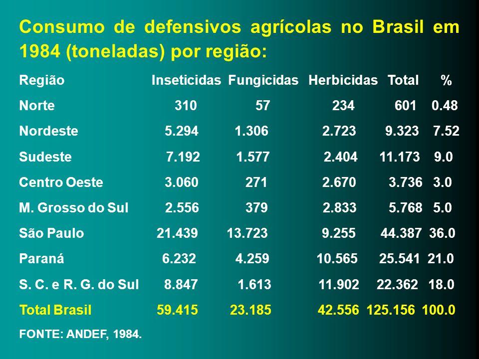 Consumo de defensivos agrícolas no Brasil em 1984 (toneladas) por região: Região Inseticidas Fungicidas Herbicidas Total % Norte 310 57 234 601 0.48 N