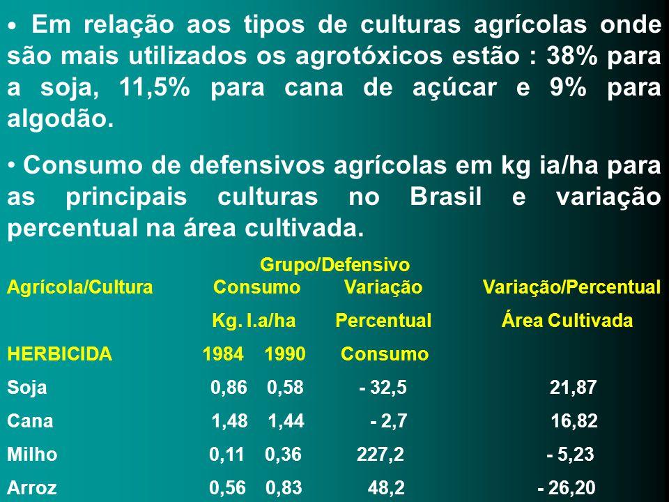 Em relação aos tipos de culturas agrícolas onde são mais utilizados os agrotóxicos estão : 38% para a soja, 11,5% para cana de açúcar e 9% para algodã