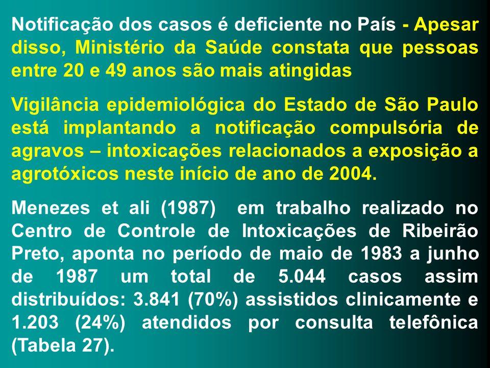 Notificação dos casos é deficiente no País - Apesar disso, Ministério da Saúde constata que pessoas entre 20 e 49 anos são mais atingidas Vigilância e