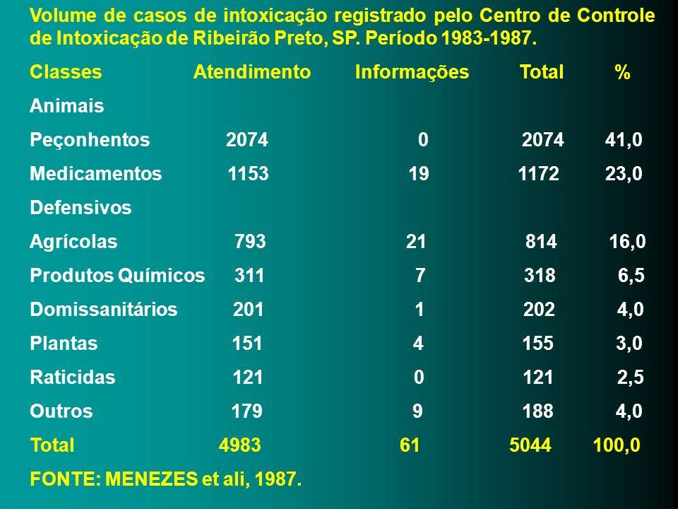 Volume de casos de intoxicação registrado pelo Centro de Controle de Intoxicação de Ribeirão Preto, SP. Período 1983-1987. Classes Atendimento Informa