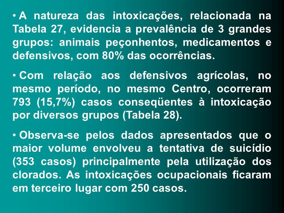A natureza das intoxicações, relacionada na Tabela 27, evidencia a prevalência de 3 grandes grupos: animais peçonhentos, medicamentos e defensivos, co