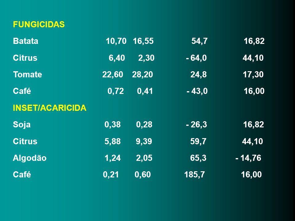 FUNGICIDAS Batata 10,70 16,55 54,7 16,82 Citrus 6,40 2,30 - 64,0 44,10 Tomate 22,60 28,20 24,8 17,30 Café 0,72 0,41 - 43,0 16,00 INSET/ACARICIDA Soja
