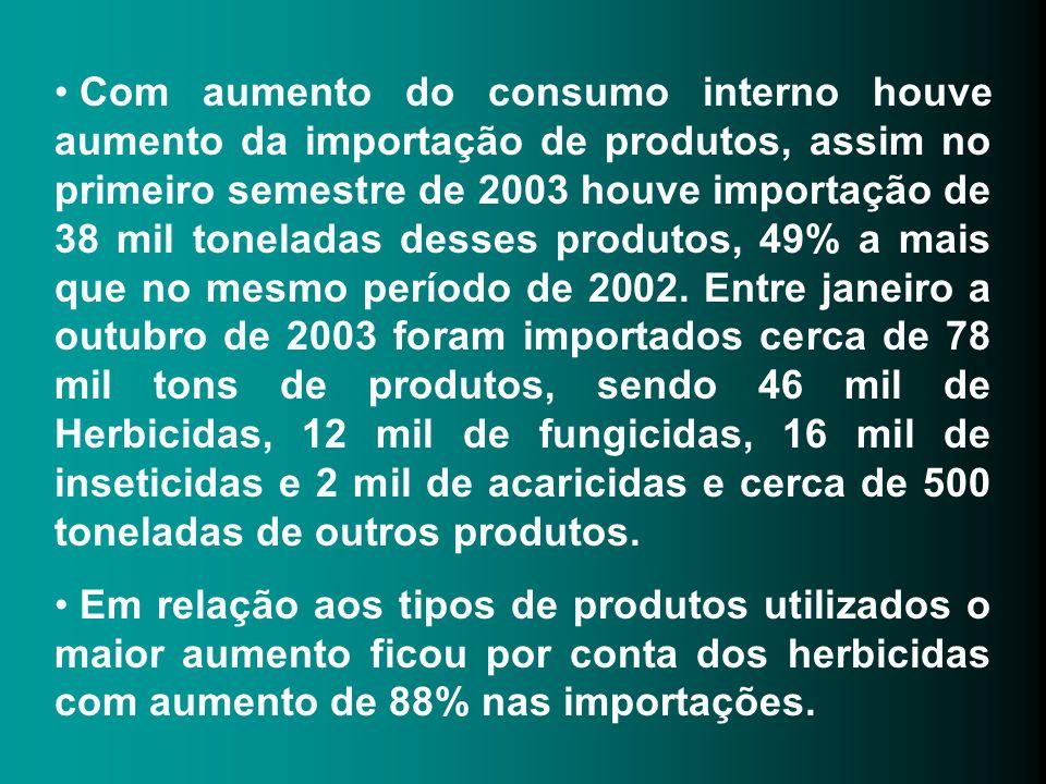 Com aumento do consumo interno houve aumento da importação de produtos, assim no primeiro semestre de 2003 houve importação de 38 mil toneladas desses