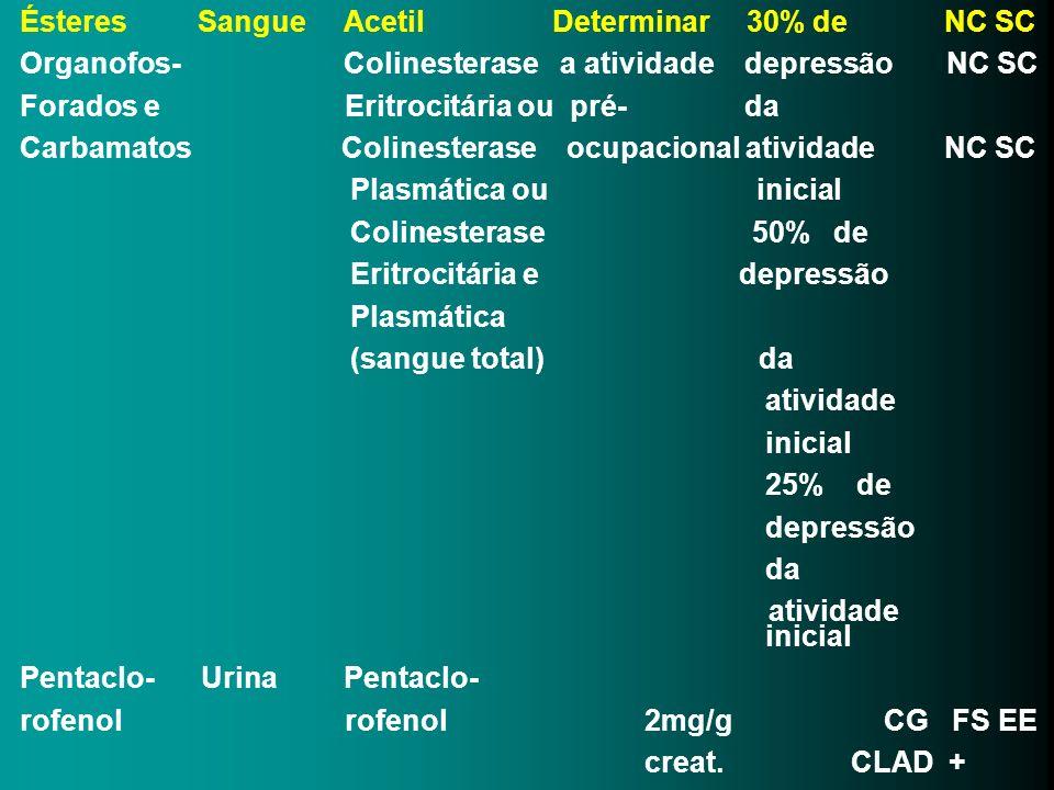 Ésteres Sangue Acetil Determinar 30% de NC SC Organofos- Colinesterase a atividade depressão NC SC Forados e Eritrocitária ou pré- da Carbamatos Colin