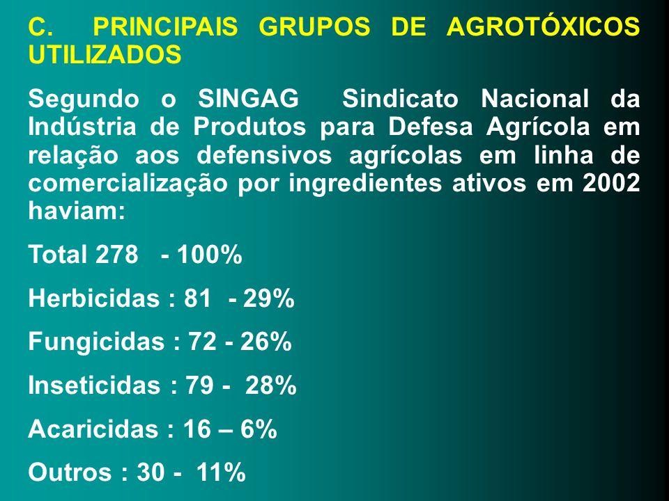C. PRINCIPAIS GRUPOS DE AGROTÓXICOS UTILIZADOS Segundo o SINGAG Sindicato Nacional da Indústria de Produtos para Defesa Agrícola em relação aos defens