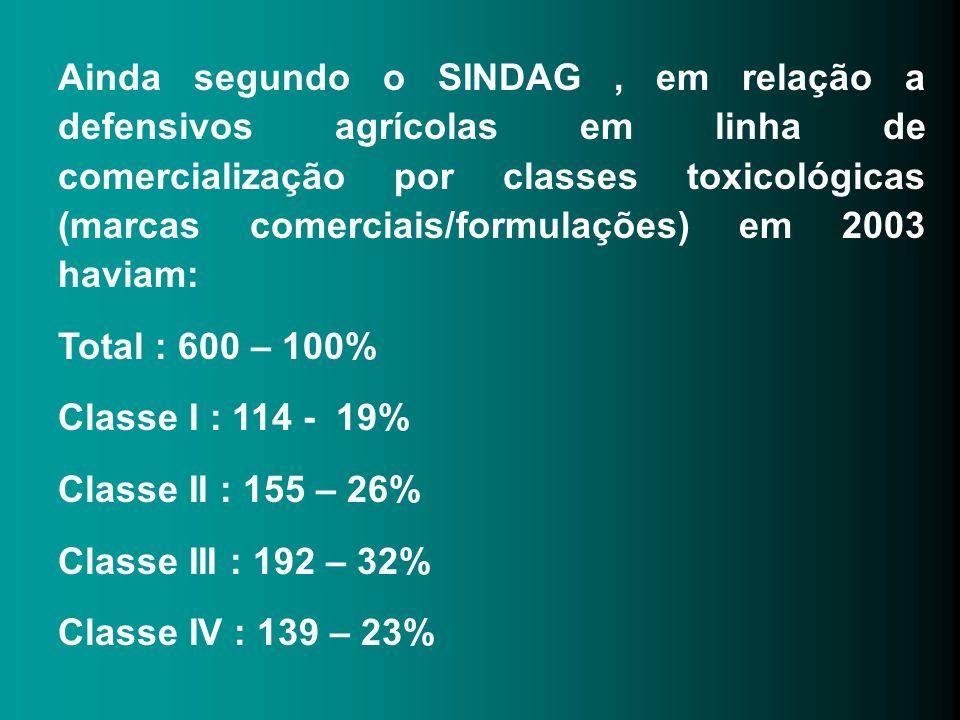 Ainda segundo o SINDAG, em relação a defensivos agrícolas em linha de comercialização por classes toxicológicas (marcas comerciais/formulações) em 200