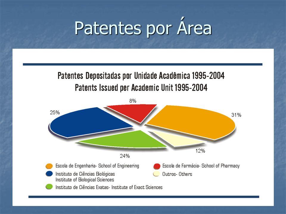 Patentes por Área
