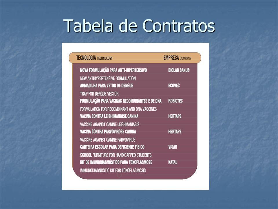 Tabela de Contratos
