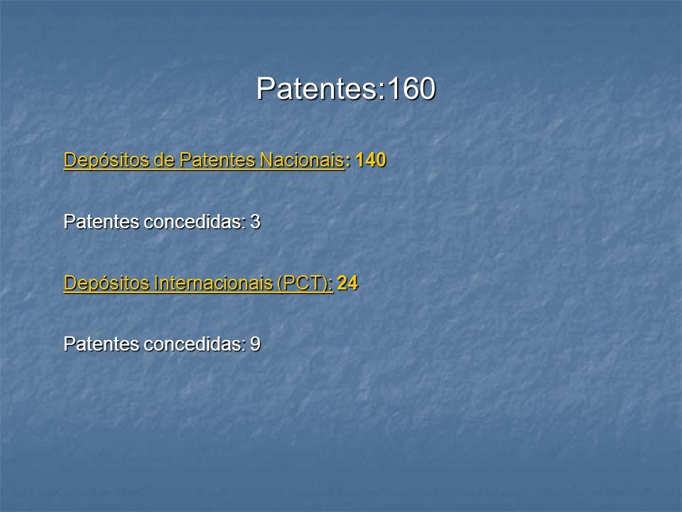 Patentes:160 Depósitos de Patentes Nacionais: 140 Patentes concedidas: 3 Depósitos Internacionais (PCT): 24 Patentes concedidas: 9