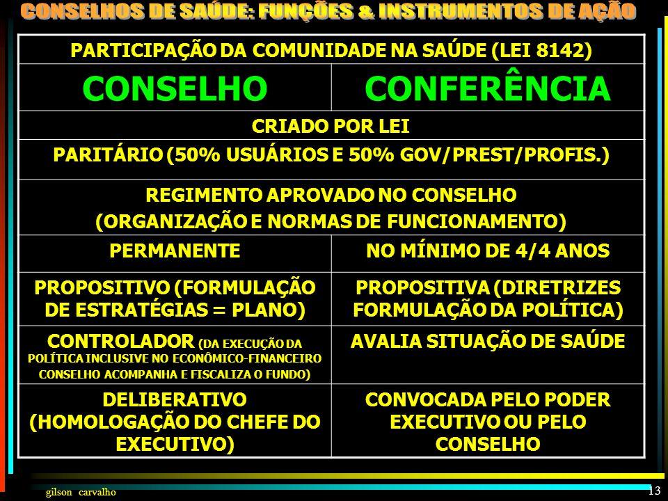 gilson carvalho 12 PARTICIPAÇÃO DA COMUNIDADE NA SAÚDE A PARTICIPAÇÃO DA COMUNIDADE NA GESTÃO DO SUS É UMA DAS FORMAS DO CONTROLE SOCIAL DA ATUAÇÃO DO