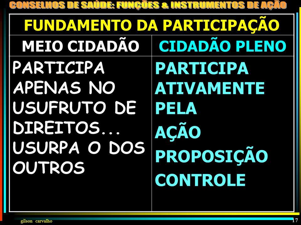 gilson carvalho 16 FUNDAMENTO DA CIDADANIA MEIO CIDADÃOCIDADÃO PLENO CIDADÃO CHEIO DOS DIREITOS... E QUANDO MUITO APENAS COM ALGUNS DEVERES SECUNDÁRIO