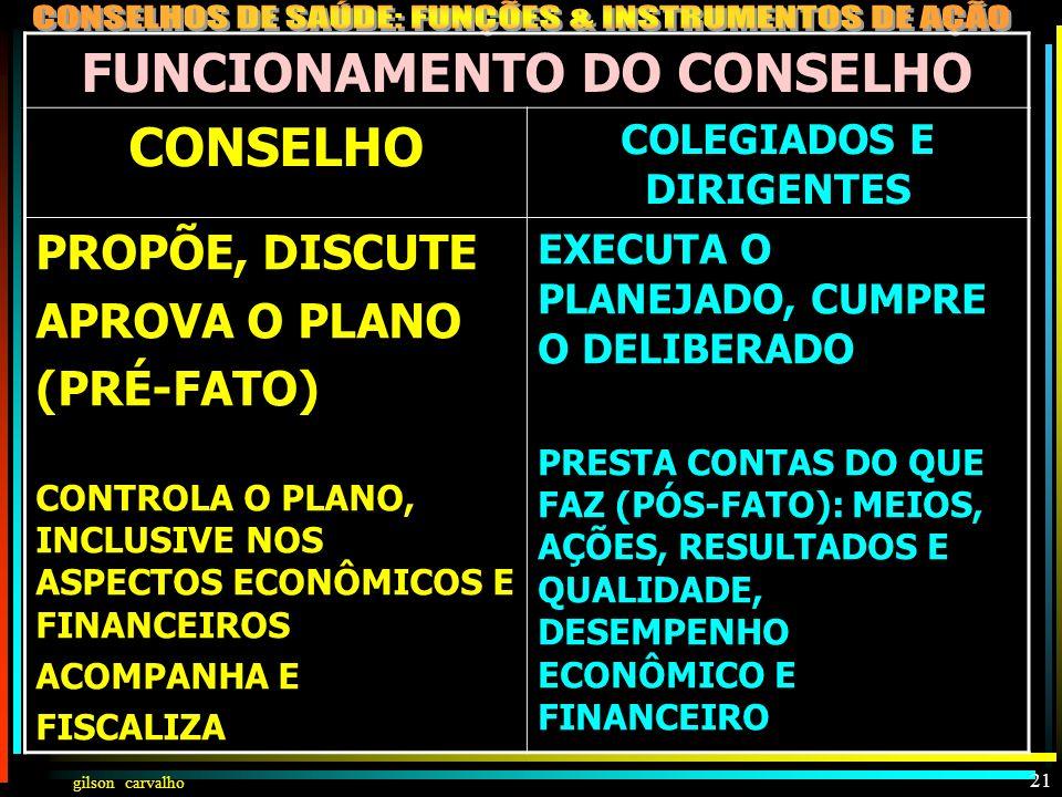 gilson carvalho 20 COMPOSIÇÃO DO CONSELHO DEMOCRATISMO ANÁRQUICO LEGAL E LEGÍTIMO 3 SEGMENTOS (50%-25%-25%) 4 SEGMENTOS (50%+16,6+16,6%+ 16,6%) REPRES