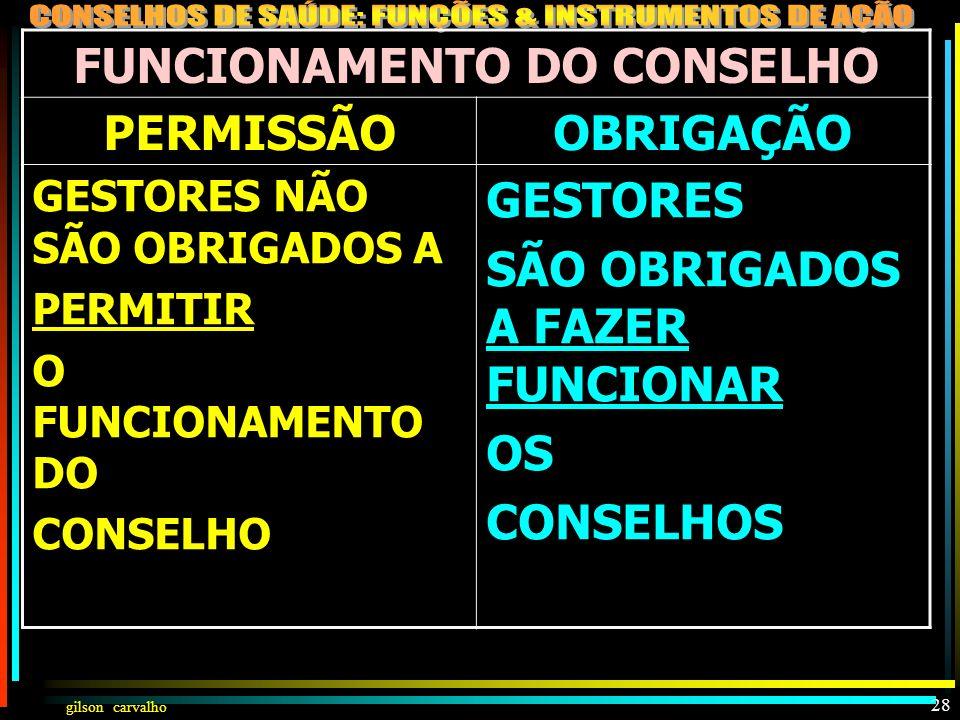 gilson carvalho 27 FUNCIONAMENTO DO CONSELHO CONSELHO PARTIDÁRIO CONSELHO DO TODO DEFESA APENAS DOS SEUS PARTIDOS: POLÍTICOS RELIGIOSOS DE PATOLOGIAS