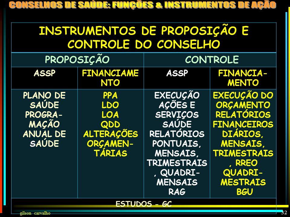 gilson carvalho 31 FUNÇÕES DO CONSELHO - LEIS 8080 E 8142 PROPOSITIVACONTROLADORA f ormula estratégias... aprova critérios, valores de remuneração...