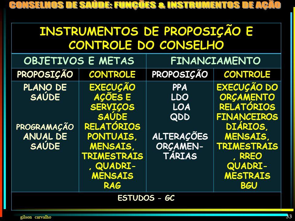 gilson carvalho 32 INSTRUMENTOS DE PROPOSIÇÃO E CONTROLE DO CONSELHO PROPOSIÇÃO CONTROLE ASSPFINANCIAME NTO ASSPFINANCIA- MENTO PLANO DE SAÚDE PROGRA-