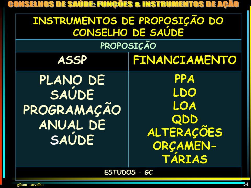 gilson carvalho 33 INSTRUMENTOS DE PROPOSIÇÃO E CONTROLE DO CONSELHO OBJETIVOS E METAS FINANCIAMENTO PROPOSIÇÃOCONTROLEPROPOSIÇÃOCONTROLE PLANO DE SAÚ