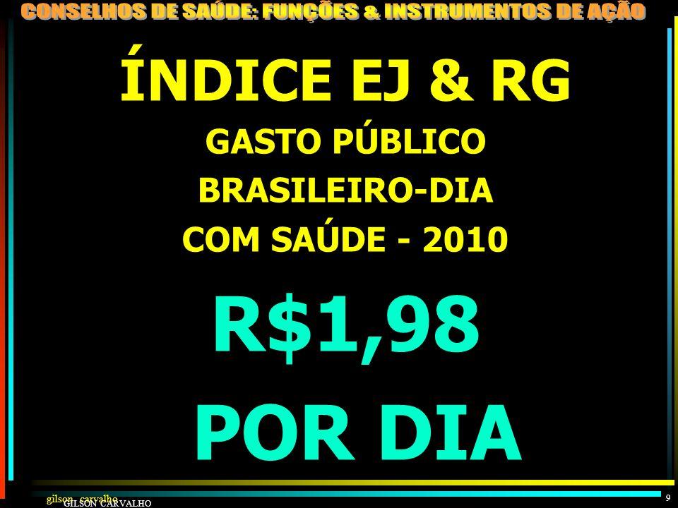 gilson carvalho GILSON CARVALHO 8 ESTIMATIVA GASTO SAÚDE BRASIL - 2010 FONTES R$ BI% PP% TOT%PIB FEDERAL 6245211,7 ESTADUAL 3727131,0 MUNICIPAL 392813