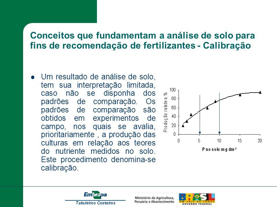 Conceitos que fundamentam a análise de solo para fins de recomendação de fertilizantes - Calibração Um resultado de análise de solo, tem sua interpret