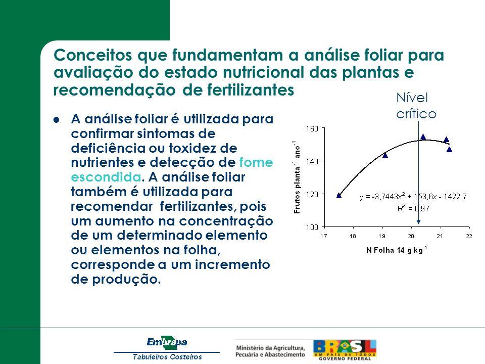 Conceitos que fundamentam a análise foliar para avaliação do estado nutricional das plantas e recomendação de fertilizantes A análise foliar é utiliza