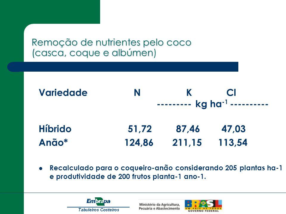 Remoção de nutrientes pelo coco (casca, coque e albúmen) Recalculado para o coqueiro-anão considerando 205 plantas ha-1 e produtividade de 200 frutos planta-1 ano-1.