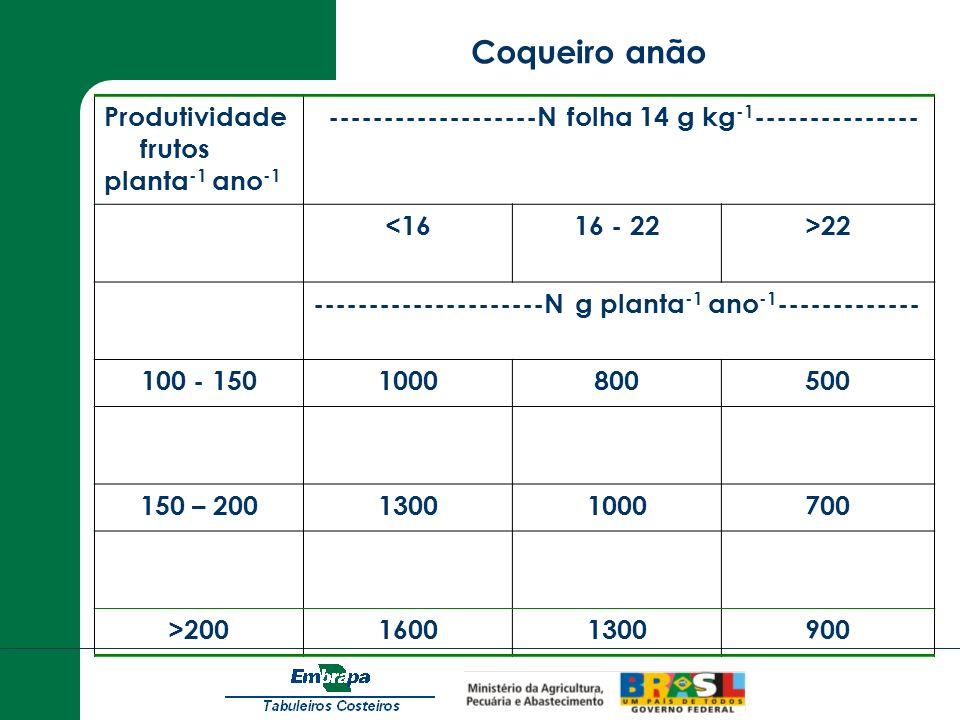 Produtividade frutos planta -1 ano -1 -------------------N folha 14 g kg -1 --------------- <1616 - 22>22 ---------------------N g planta -1 ano -1 --