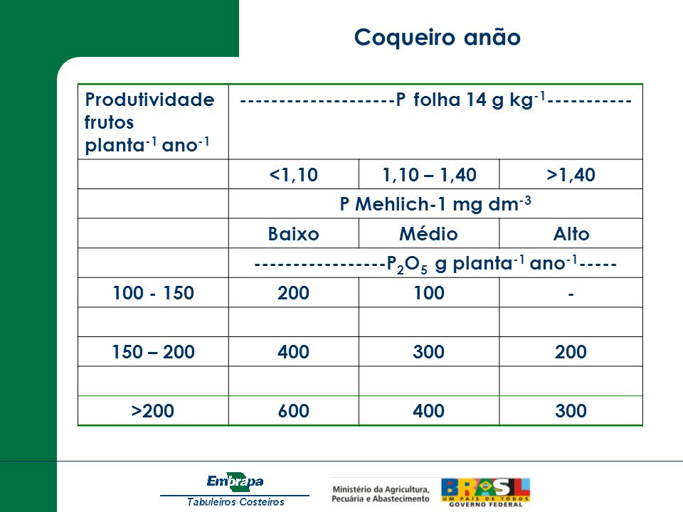 Produtividade frutos planta -1 ano -1 --------------------P folha 14 g kg -1 ----------- <1,101,10 – 1,40>1,40 P Mehlich-1 mg dm -3 BaixoMédioAlto ---
