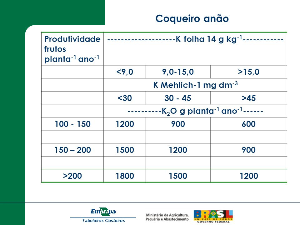Produtividade frutos planta -1 ano -1 --------------------K folha 14 g kg -1 ------------ <9,09,0-15,0>15,0 K Mehlich-1 mg dm -3 <3030 - 45>45 -------